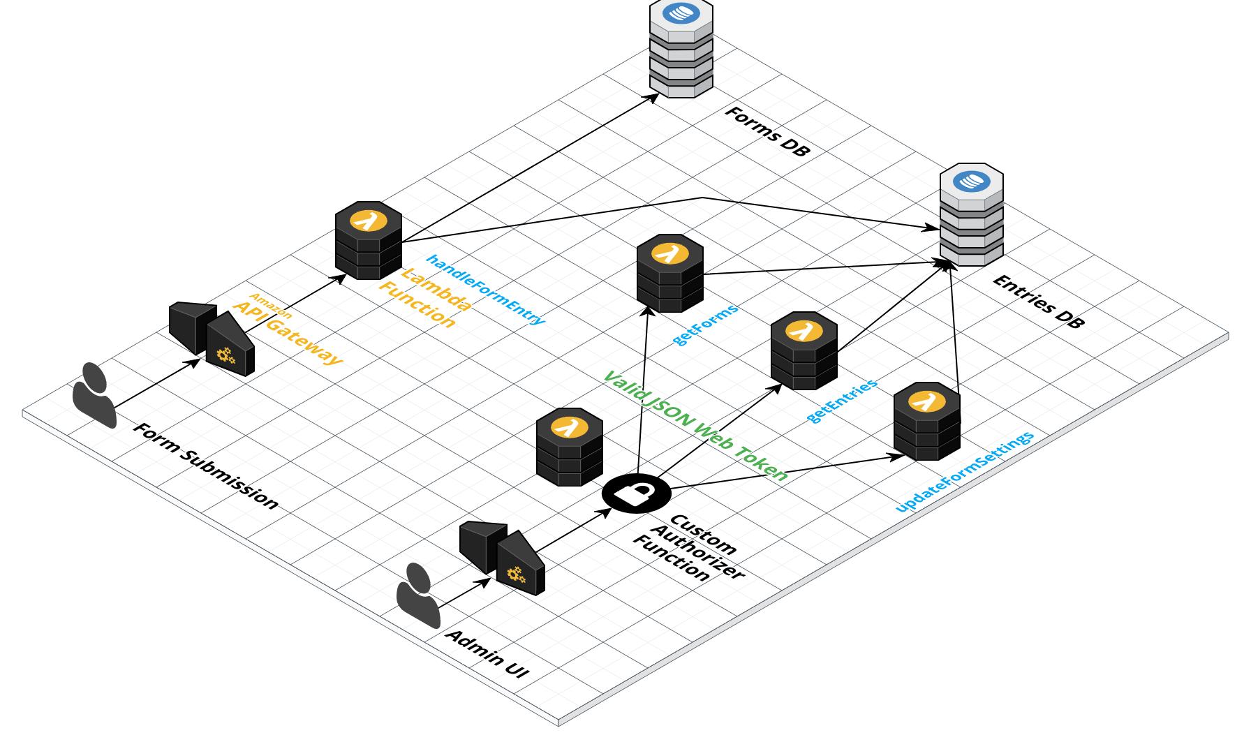 Using Auth0 & AWS custom authorizers for Serverless APIs