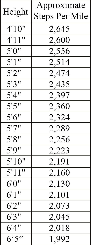 Meters To Steps : meters, steps, Steps, Calculator, Lowell, Running