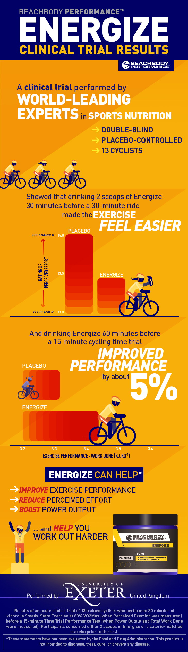 What's Comparable To Beachbody Energize : what's, comparable, beachbody, energize, Beachbody, Performance, Energize, Works