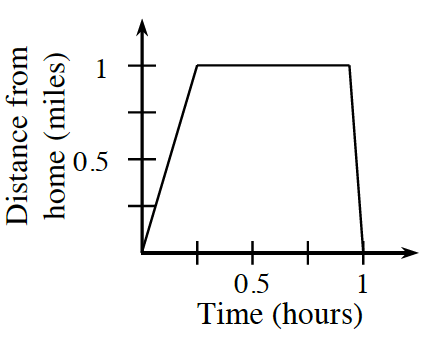 CPM Homework Help : INT2 Problem 7-90