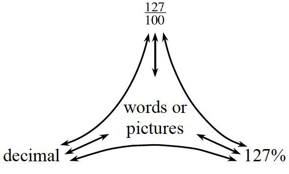 CPM Homework Help : CC2 Problem 2-82