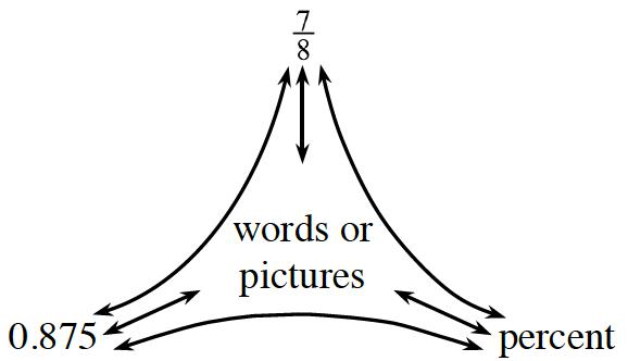 CPM Homework Help : CC2 Problem 3-23