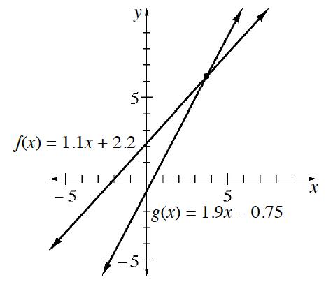 CPM Homework Help : INT1 Problem 6-73