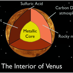 Earth S Atmosphere Layers Diagram Kenmore 400 Dryer Wiring Inner Planets   Science