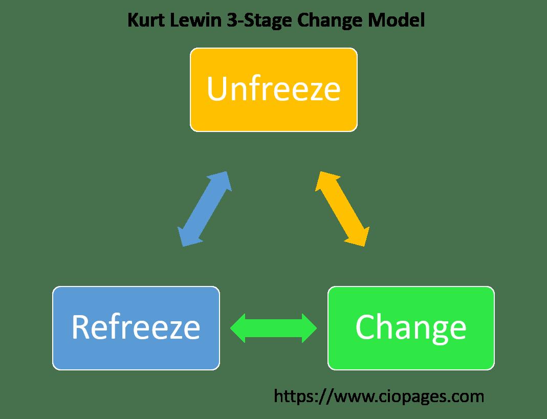 Lewins Change Management Model Essay Academic Service