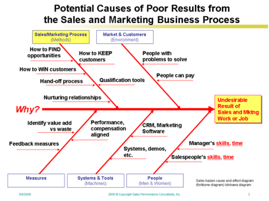 Potential reasons of poor results