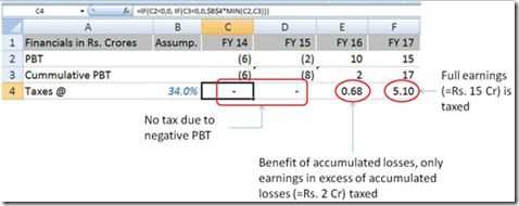 Correct Modeling Technique for Taxes where PBT retains its positive trend