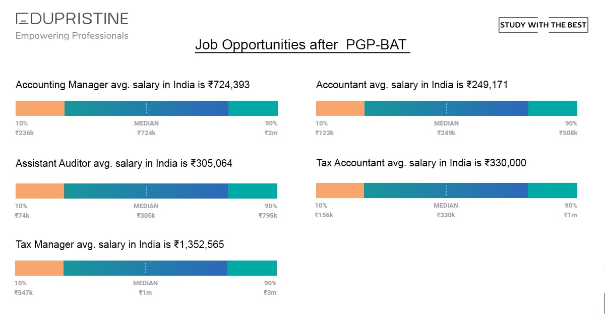 Job Opportunities after BAT