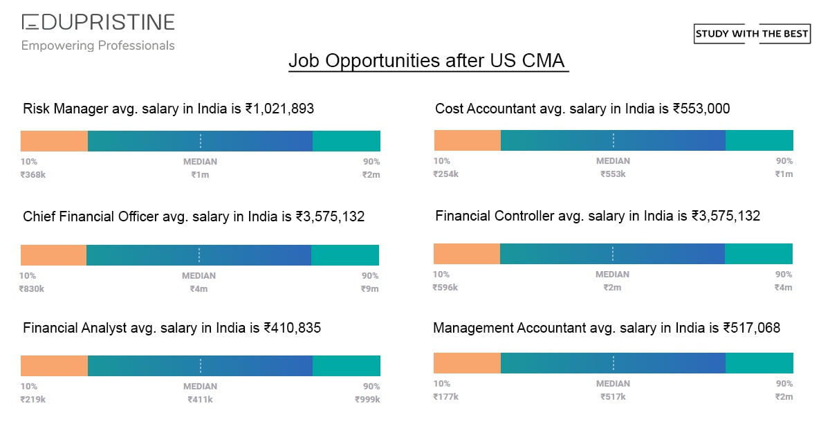 Job Opportunities after CMA