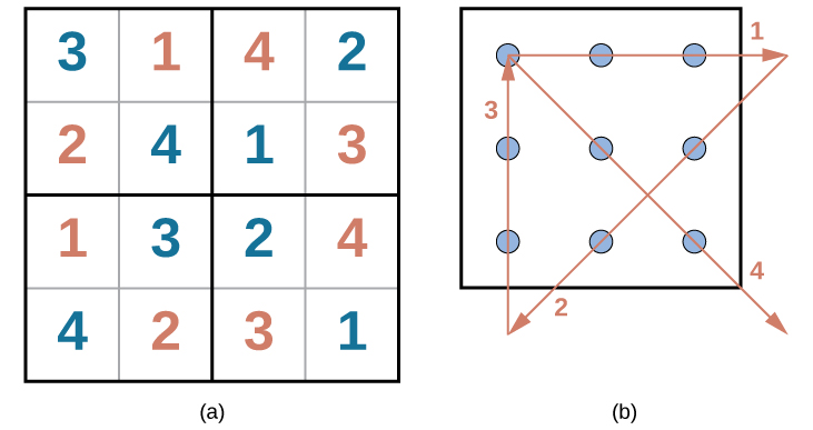 Scale Diagrams Are Often Drawn On A Square Grid It