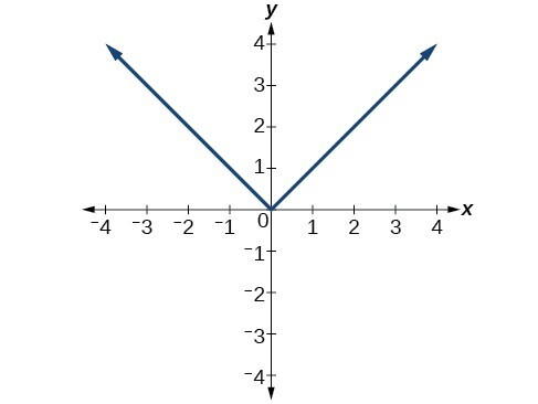 Use the vertical line test to identify functions