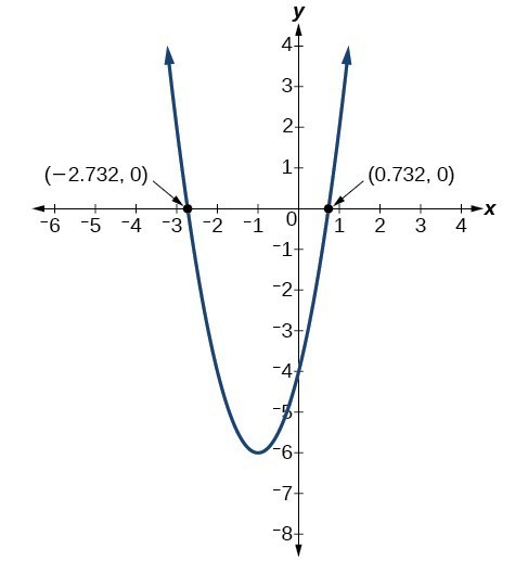 Solve problems involving a quadratic function's minimum or