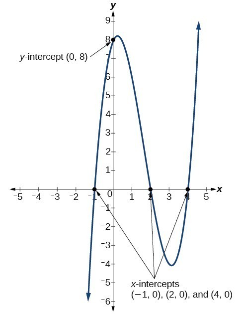 Identify the degree and leading coefficient of polynomial