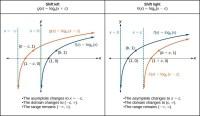 Graphing Basic Logarithmic Functions Worksheet - Kidz ...