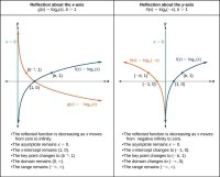 Graphing Logarithmic Functions With Transformations ...