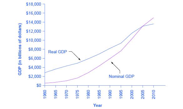 Converting Nominal to Real GDP   Macroeconomics