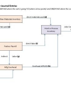 Job cost flowchart also journal entries for the flow of production costs managerial rh coursesmenlearning
