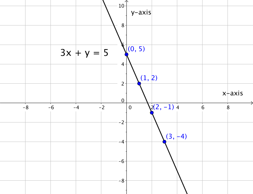 medium resolution of graphing linear equations 9