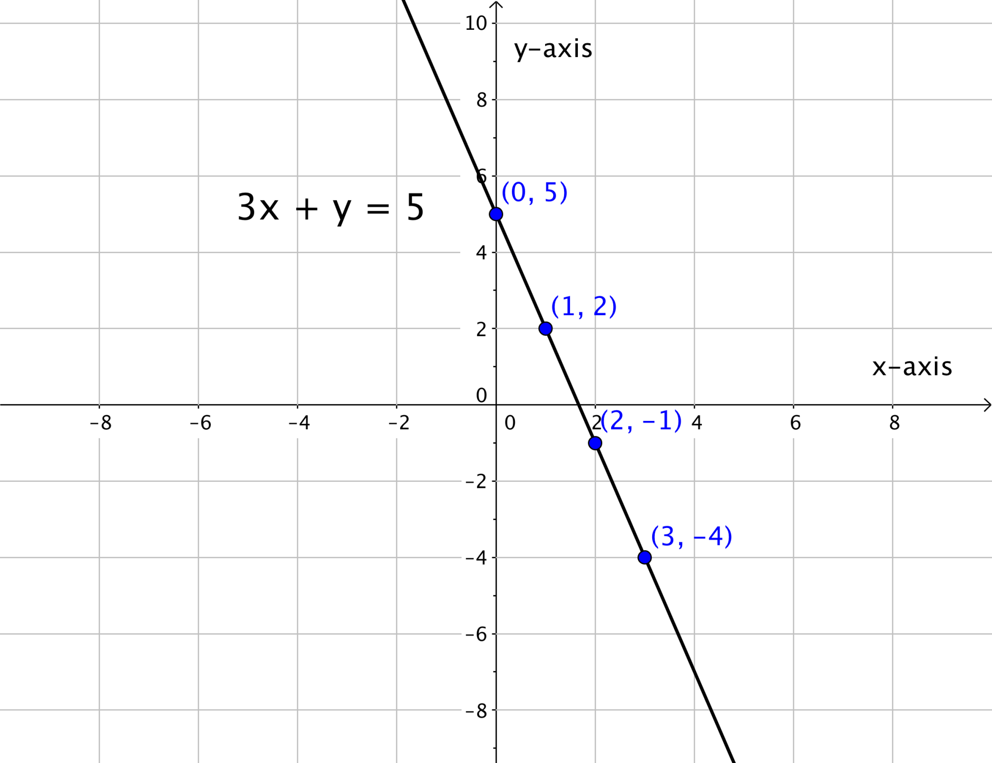 hight resolution of graphing linear equations 9