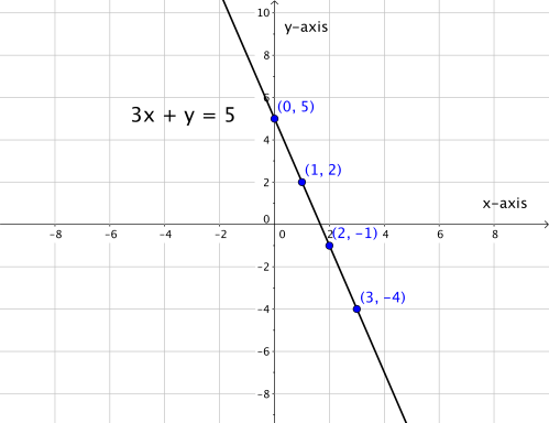 small resolution of graphing linear equations 9