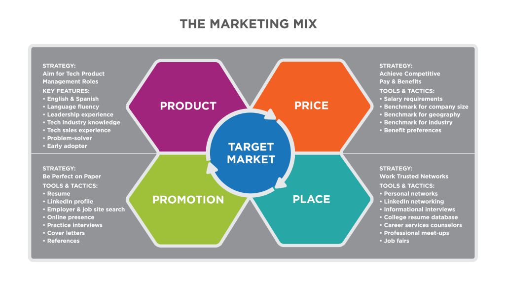 Putting It Together Marketing Function Principles Of