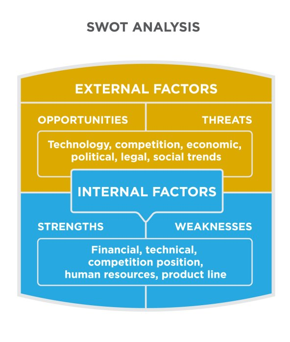 SWOT Analysis is made of external and internal factors.