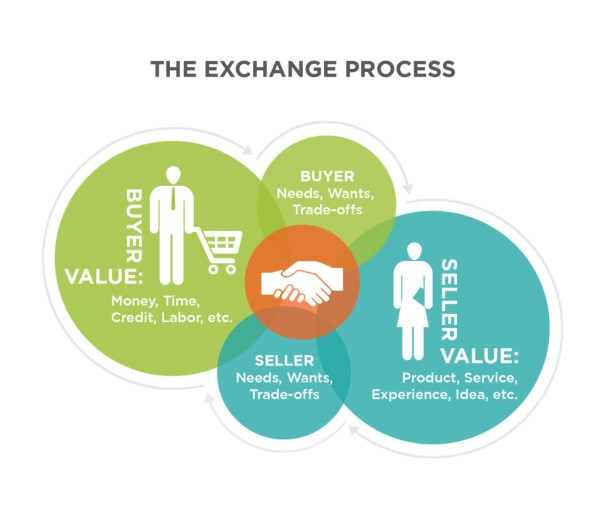 Reading Black Box Of Consumer Behavior Principles