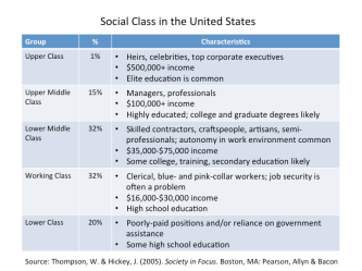 social class system classification marketing factors factor marketers illustrated common below figure