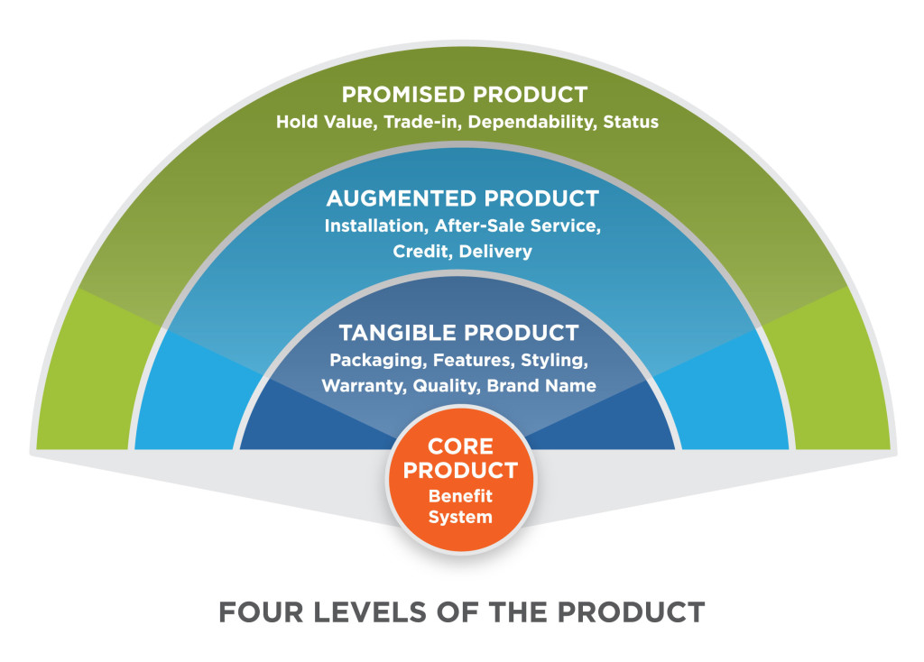 Defining Product  Principles Of Marketing
