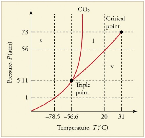 co2 pressure temperature phase diagram whirlpool duet heating element wiring changes physics the versus graph showing three phases for carbon dioxide