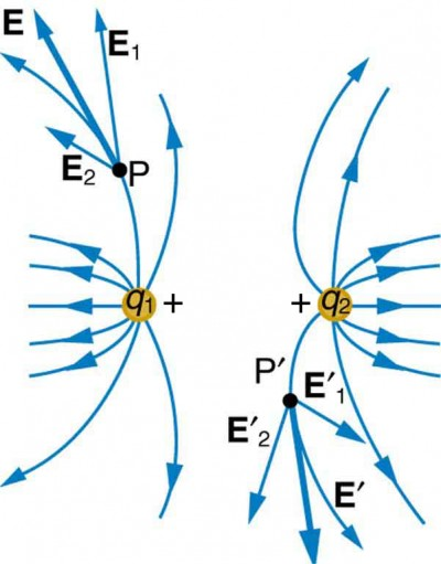 what do the lines represent in an electric field diagram variac variable transformer wiring multiple charges physics two q one and are placed at a distance their
