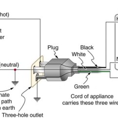 Extension Cord Wiring Diagram Rheem Electric Furnace Ac Power Plugs Wire Us Plug Black White Green Onlinewhite Pics