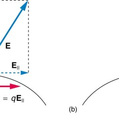 What Do The Lines Represent In An Electric Field Diagram 90 Honda Accord Fuel Pump Wiring Conductors And Fields Static Equilibrium Physics Part A E Exists At Some Angle With Horizontal Applied