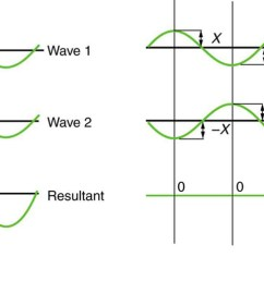 figure a shows three sine waves with the same wavelength arranged one above the other  [ 1575 x 513 Pixel ]