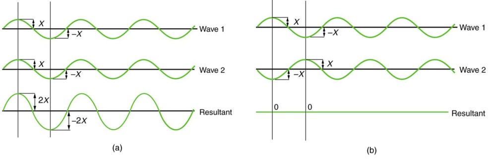 medium resolution of figure a shows three sine waves with the same wavelength arranged one above the other