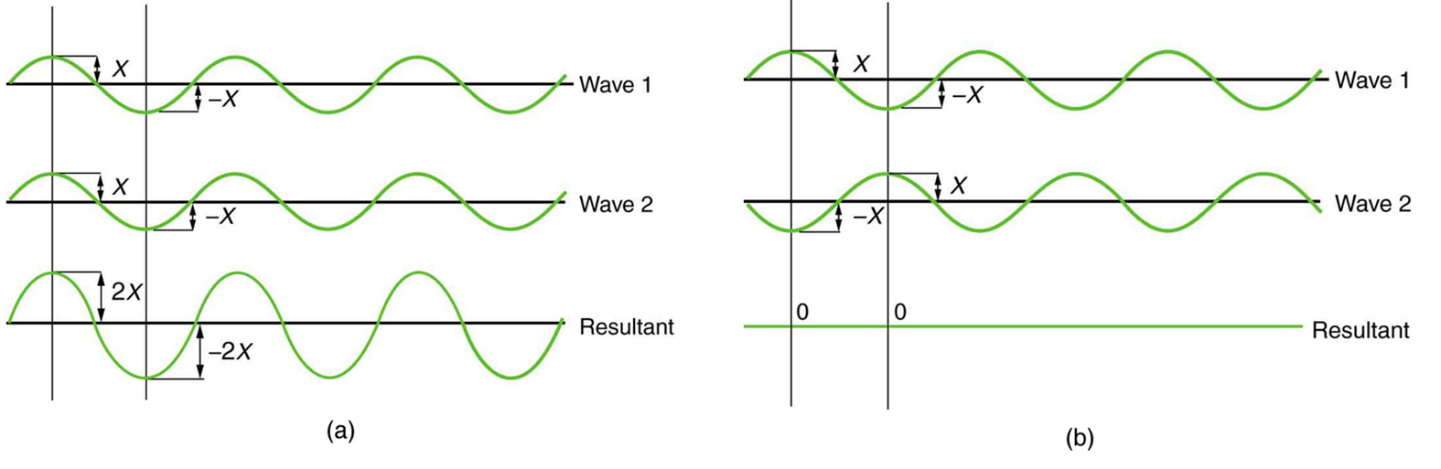 hight resolution of figure a shows three sine waves with the same wavelength arranged one above the other