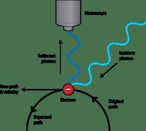 Heisenberg Uncertainty Principle | Chemistry for NonMajors