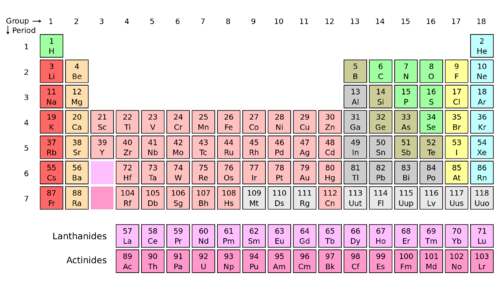 diagram of modern periodic table central heating wiring gravity hot water periods and groups chemistry for non majors the