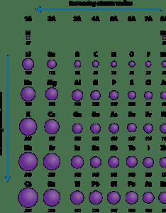Atomic radii of the representative elements measured in picometers also periodic trends radius chemistry for non majors rh coursesmenlearning