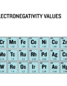 Pauling electronegativity values of the periodic table also trends chemistry for non majors rh coursesmenlearning
