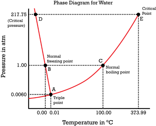 phase change of water diagram pioneer avh 270bt wiring for chemistry non majors the is special because solid liquid line has a