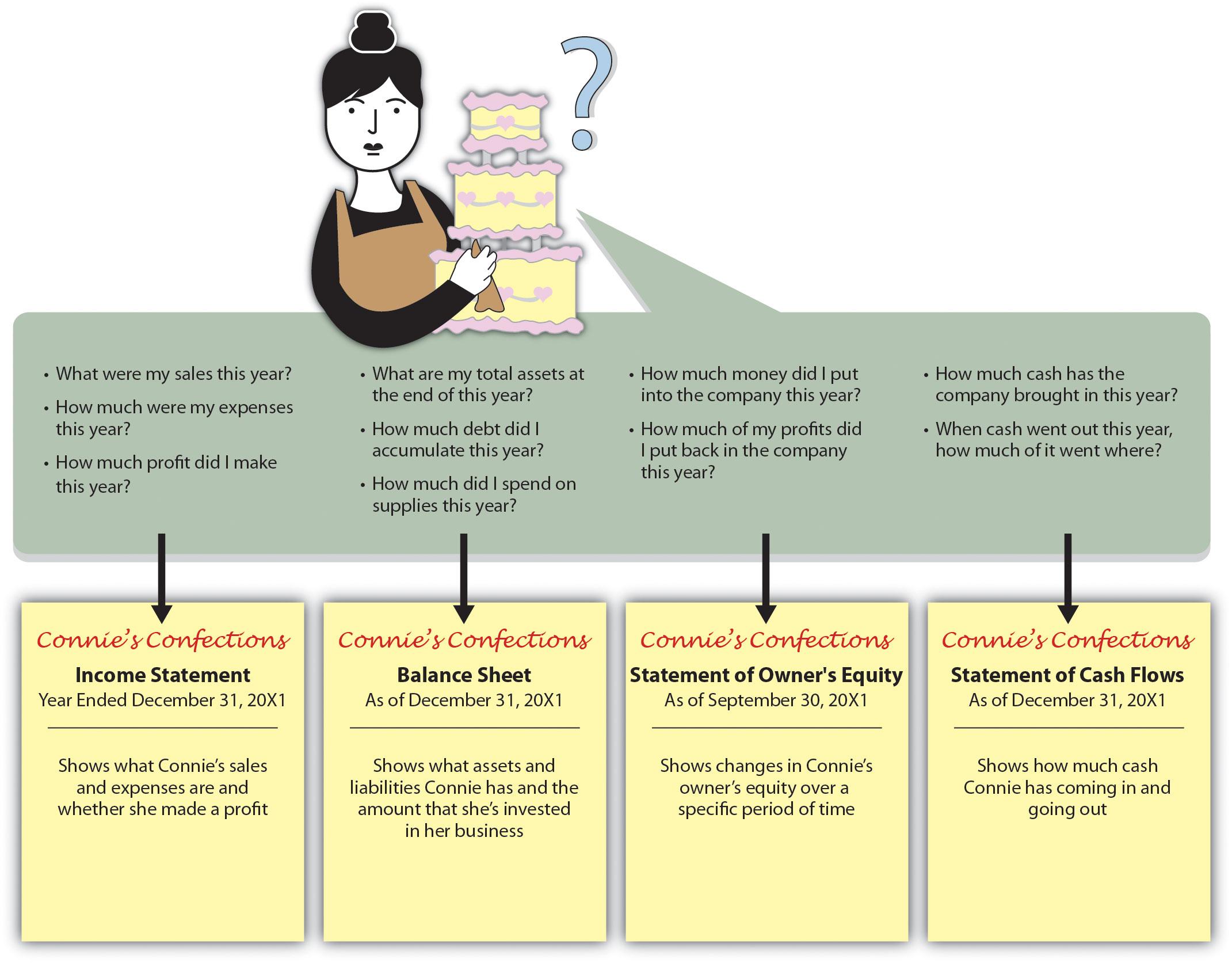 Reading Understanding Financial Statements