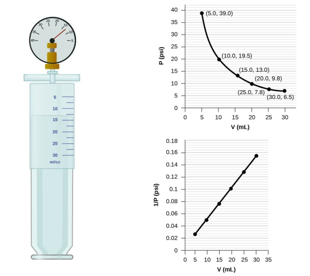 medium resolution of this figure contains a diagram and two graphs the diagram shows a syringe labeled with