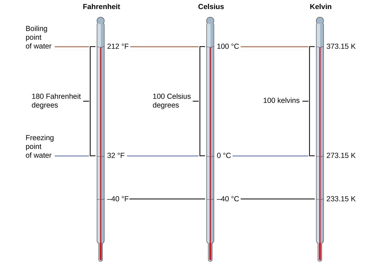 Dimensionalysis Factor Label Method Worksheet Answers