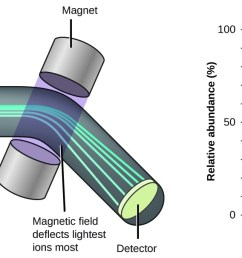 the left diagram shows how a mass spectrometer works which is primarily a large tube [ 1300 x 606 Pixel ]