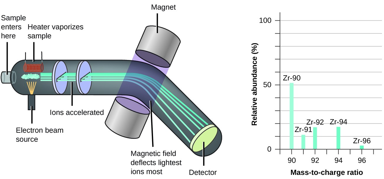 hight resolution of the left diagram shows how a mass spectrometer works which is primarily a large tube