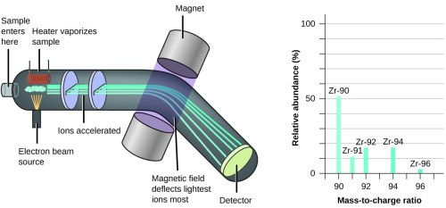 small resolution of the left diagram shows how a mass spectrometer works which is primarily a large tube