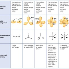 Lewis Dot Diagram For Ph3 Sql Server Er Tool Molecular Structure And Polarity | Chemistry Majors