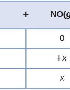 This table has two main columns and four rows the first row for also equilibrium calculations chemistry majors rh coursesmenlearning