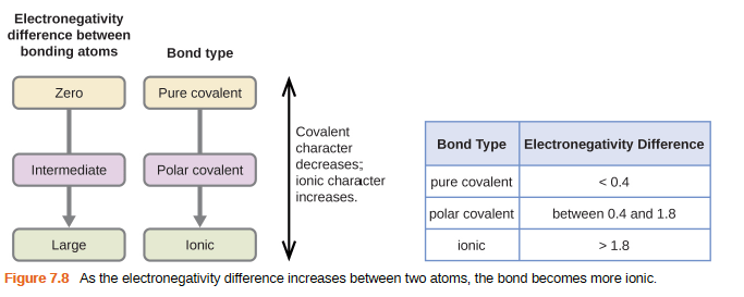 How Find Ionic Character
